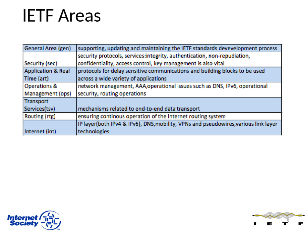 IETF Areas 9