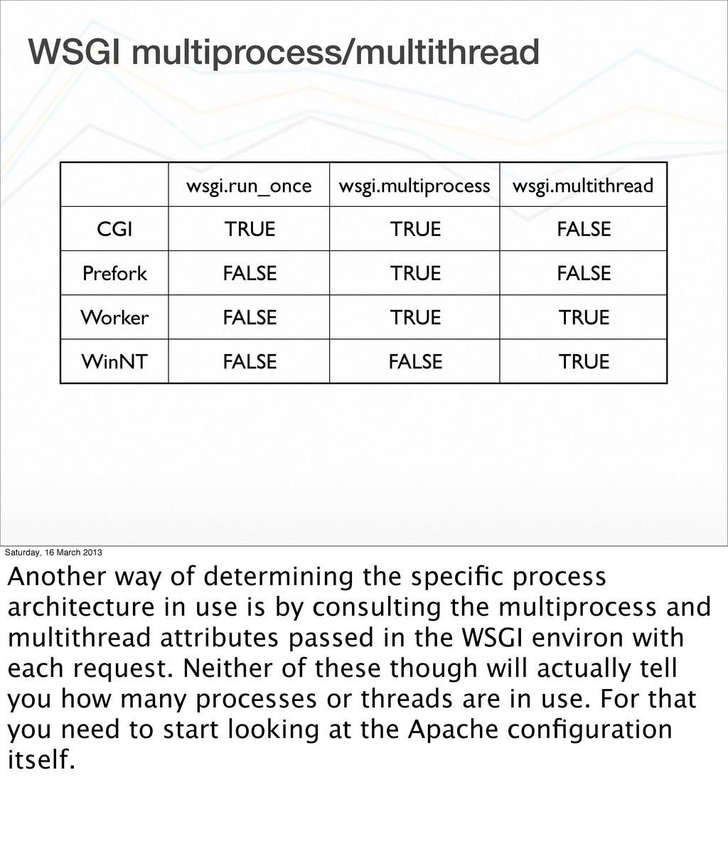 WSGI multiprocess/multithread wsgi.run_once wsg...
