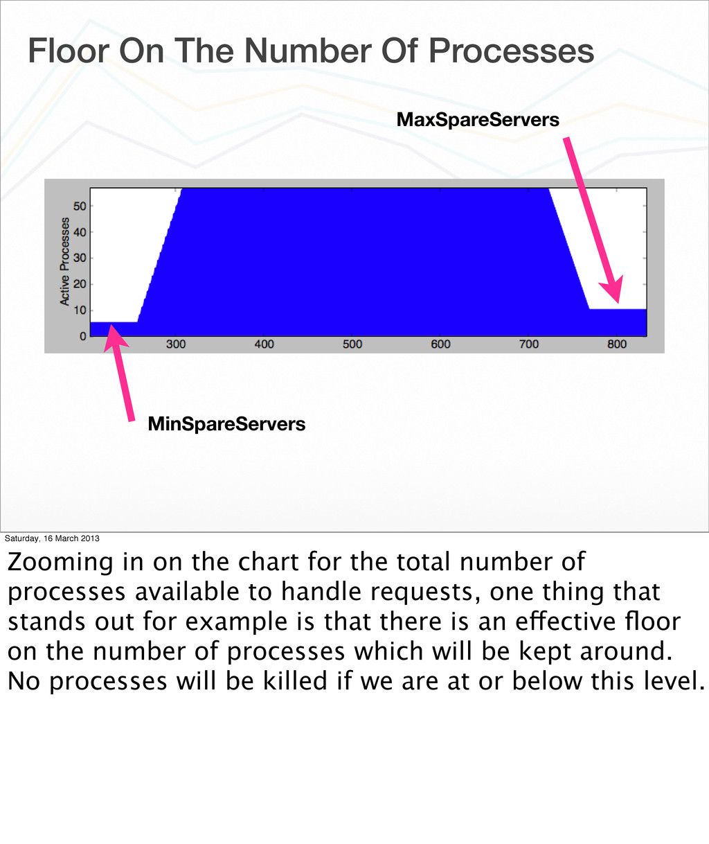Floor On The Number Of Processes MaxSpareServer...