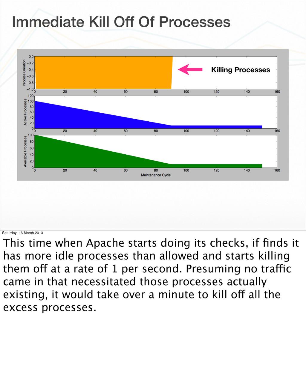 Immediate Kill Off Of Processes Killing Process...