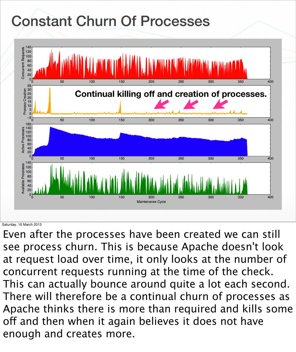 Constant Churn Of Processes Continual killing o...