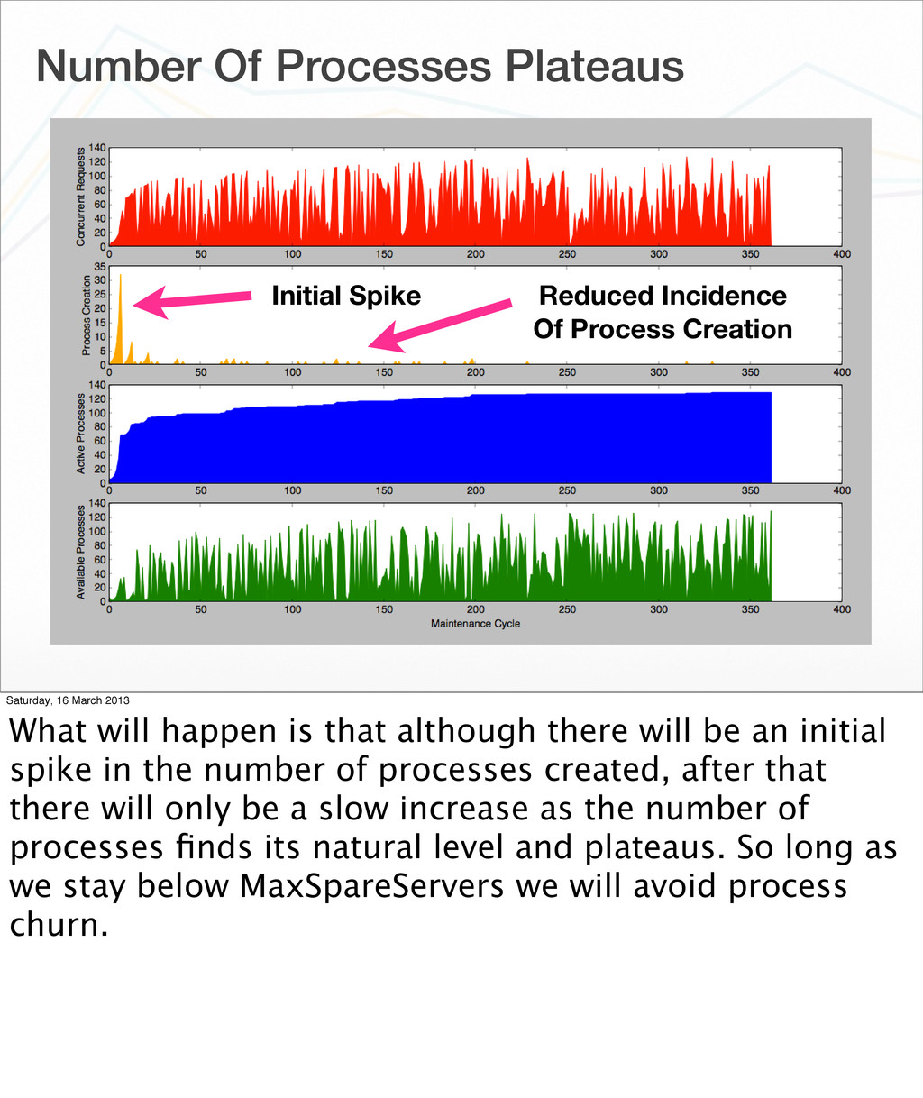 Number Of Processes Plateaus Initial Spike Redu...