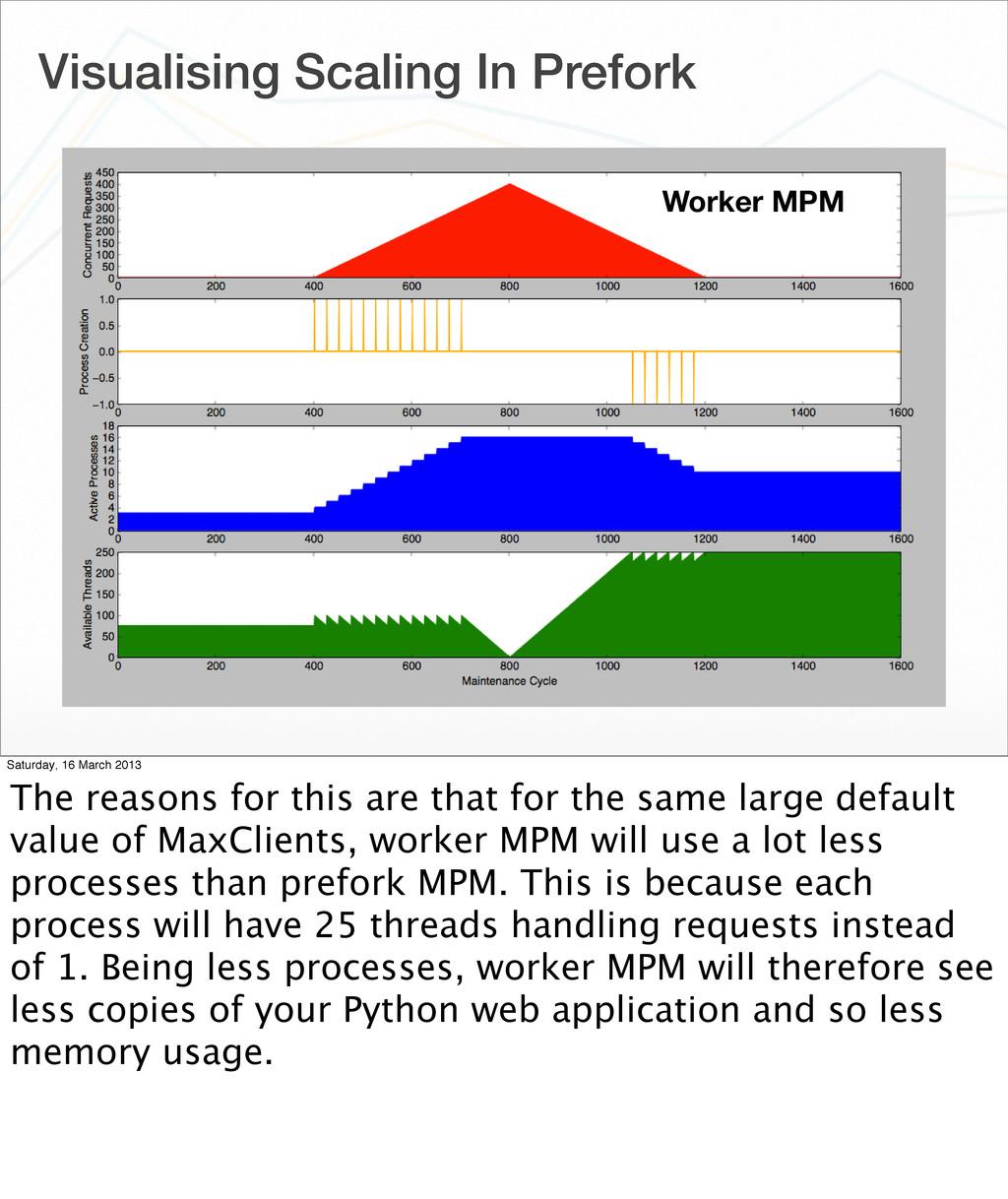 Visualising Scaling In Prefork Worker MPM Satur...