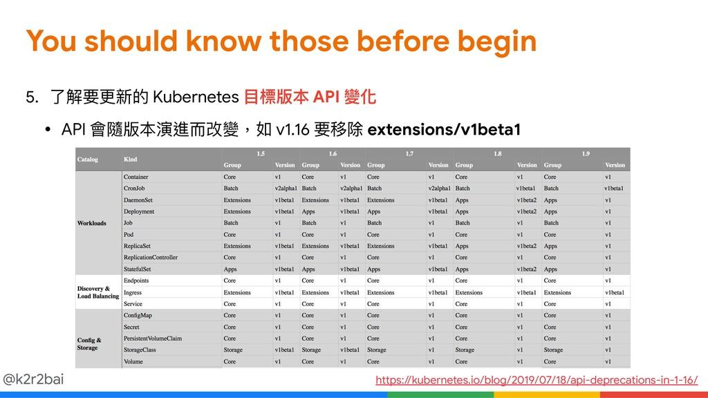 @k2r2bai 5. 了了解要更更新的 Kubernetes ⽬目標版本 API 變化  •...