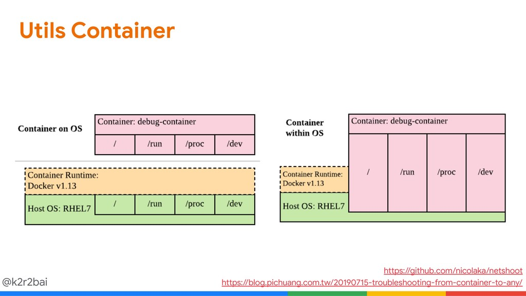 @k2r2bai Utils Container https://blog.pichuang....