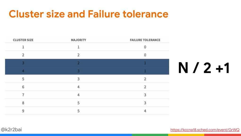 @k2r2bai Cluster size and Failure tolerance htt...