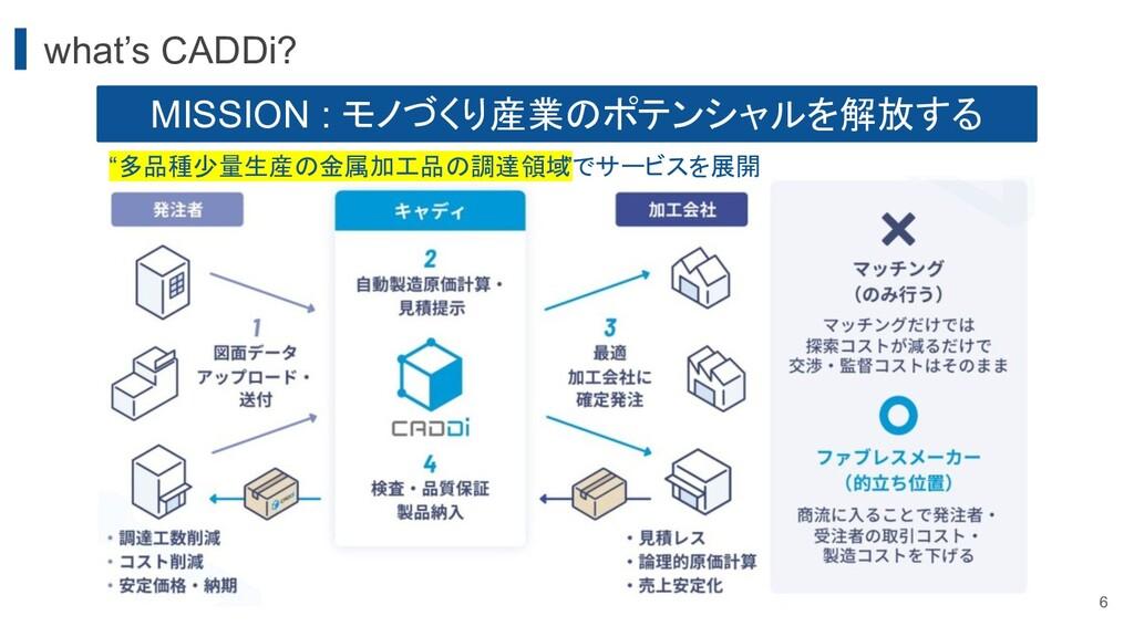 """what's CADDi? MISSION : モノづくり産業のポテンシャルを解放する """"多品..."""