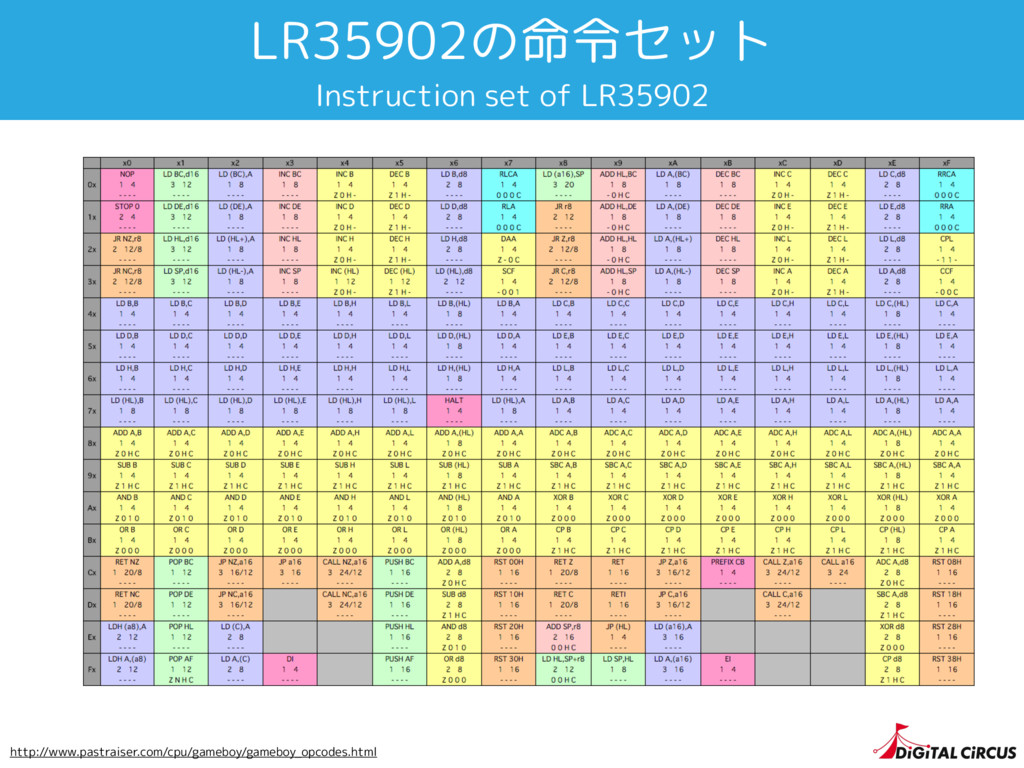 LR35902の命令セット Instruction set of LR35902 http:/...