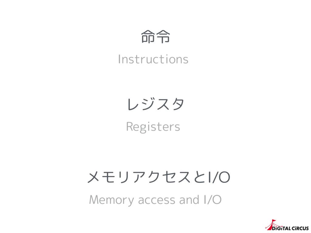 レジスタ Registers Instructions 命令 Memory access an...