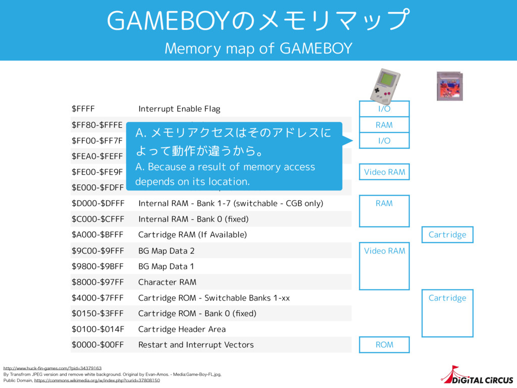 GAMEBOYのメモリマップ Memory map of GAMEBOY $FFFF Inte...