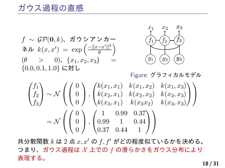 Ψεաఔͷײ f ∼ GP(0, k)ɺΨγΞϯΧʔ ωϧ k(x, x′) = exp...