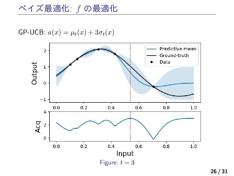 ϕΠζ࠷దԽ: f ͷ࠷దԽ GP-UCB: a(x) = µt(x) + 3σt(x) Fi...