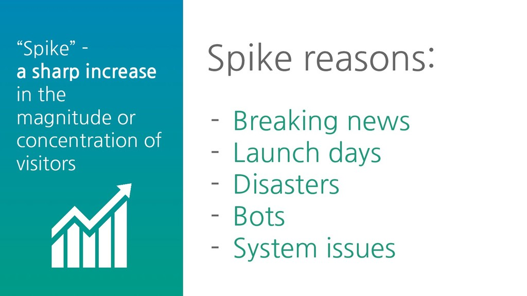 """Spike"" - a sharp increase in the magnitude or ..."
