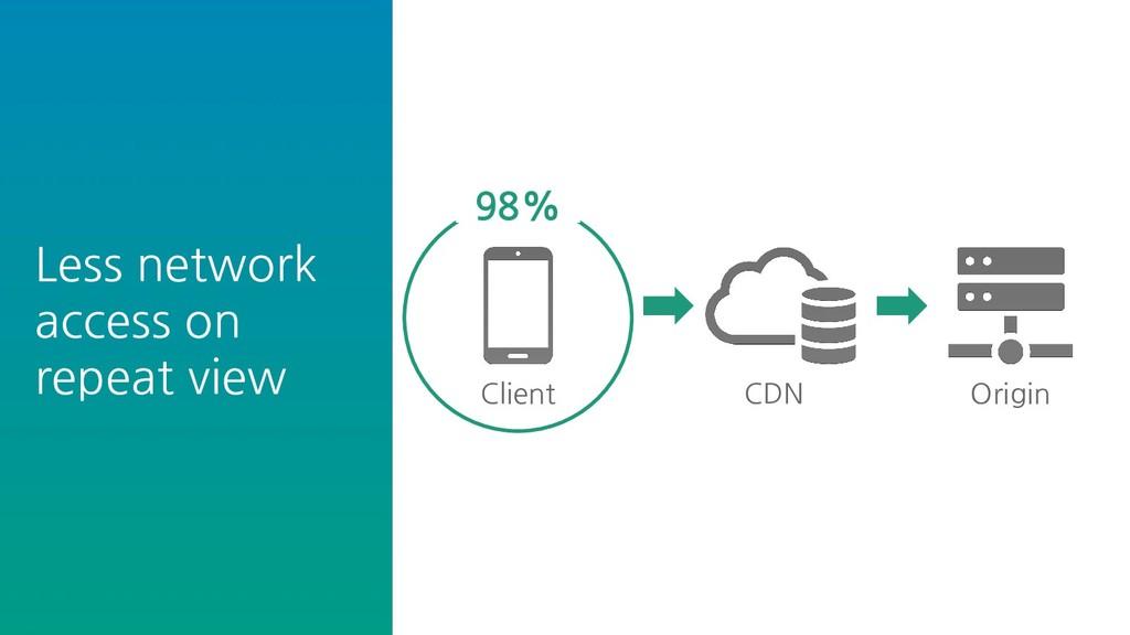 Less network access on repeat view CDN Origin C...