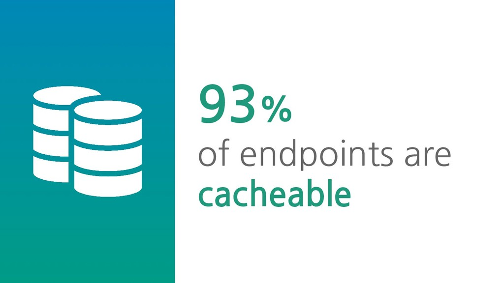 93% of endpoints are cacheable