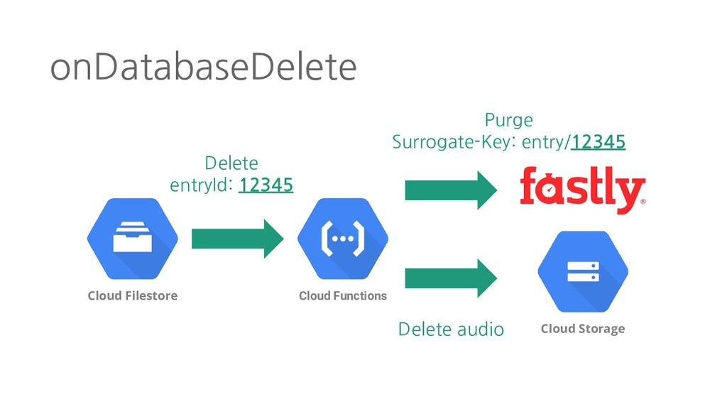 onDatabaseDelete Cloud Filestore Cloud Function...
