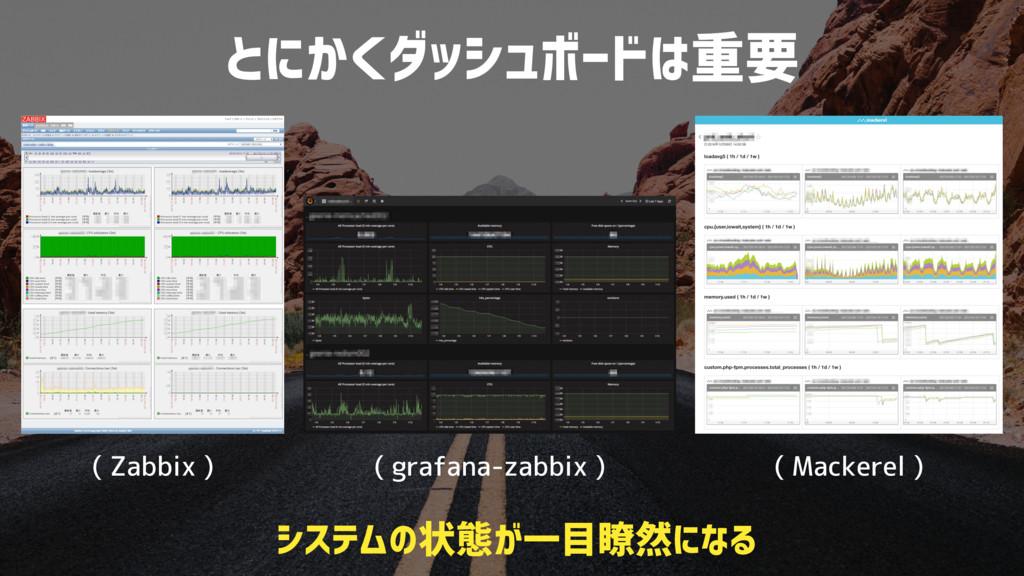 とにかくダッシュボードは重要 システムの状態が一目瞭然になる ( Zabbix ) ( gra...