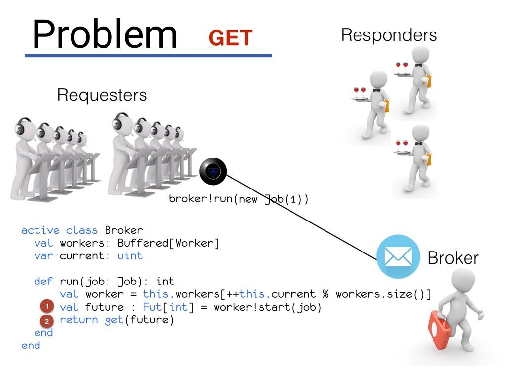 Broker Requesters broker!run( ) new Job(1) acti...