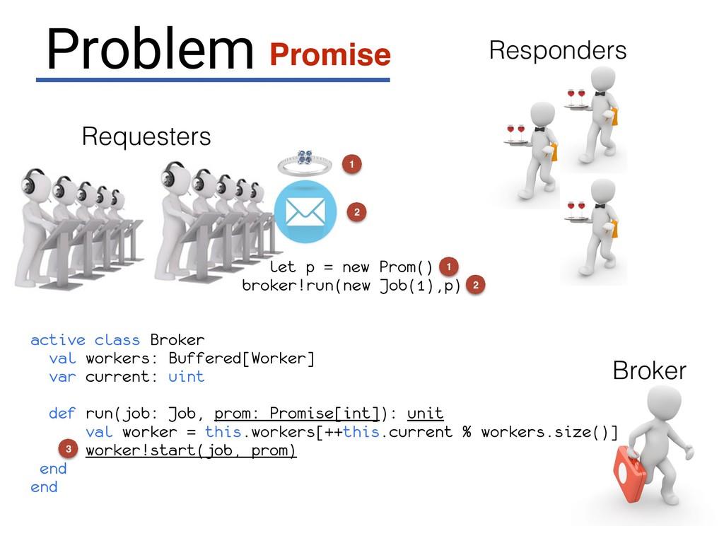 Broker Requesters broker!run(new Job(1),p) Prob...
