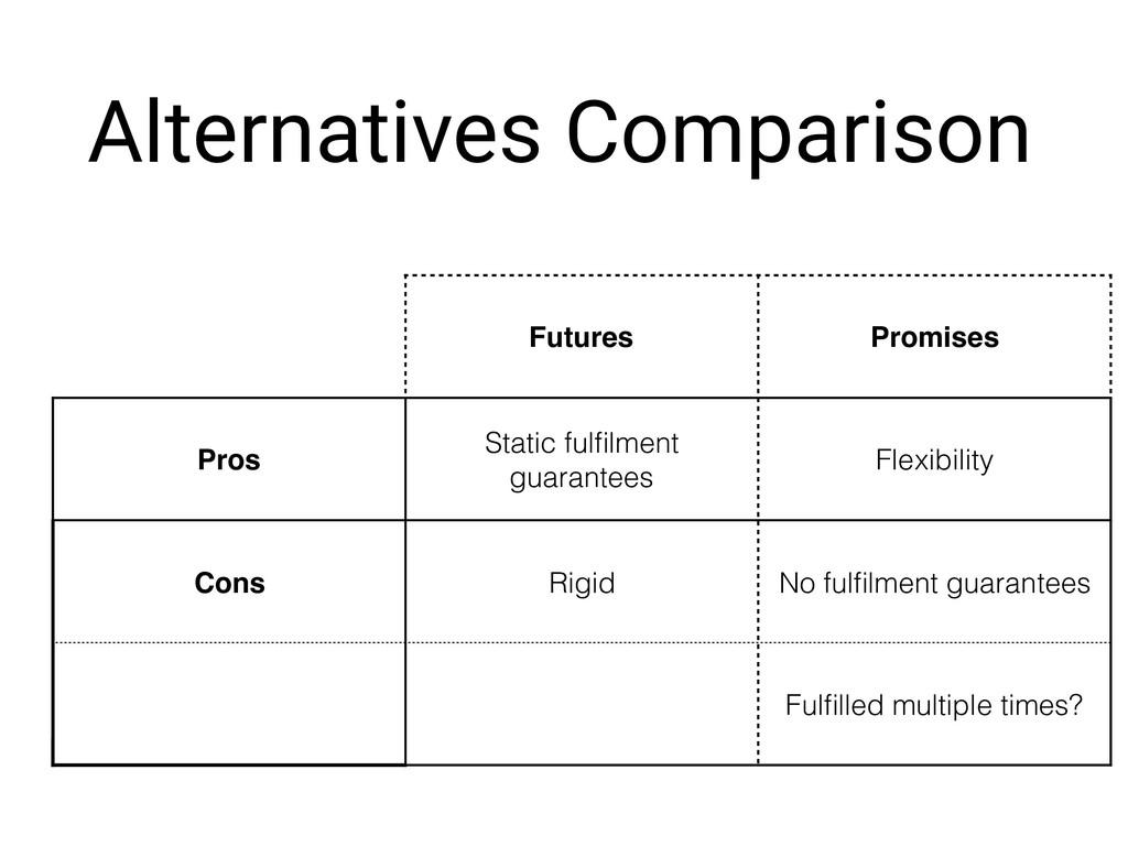 Alternatives Comparison Futures Promises Pros S...
