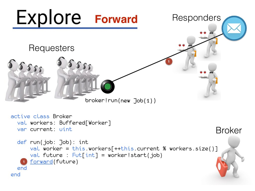 Broker Requesters broker.run( ) new Job(1) Expl...