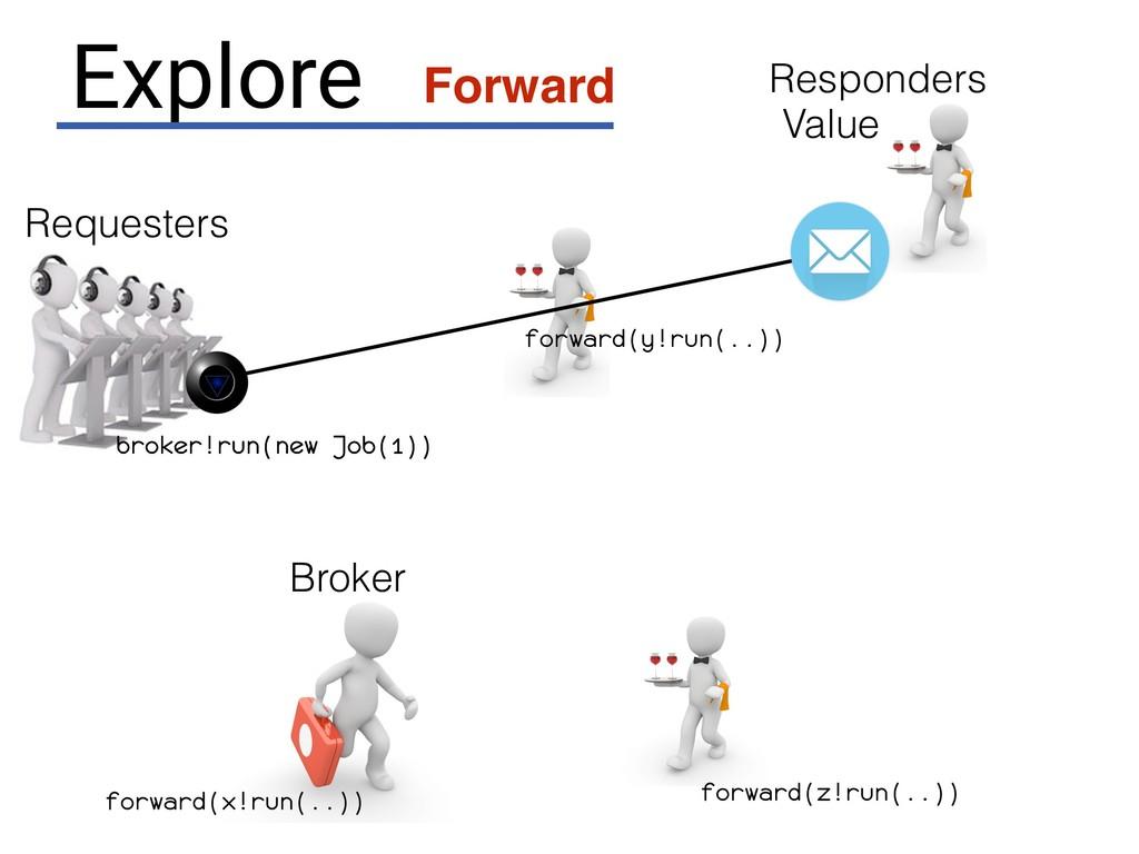 Requesters broker.run( ) new Job(1) Explore For...
