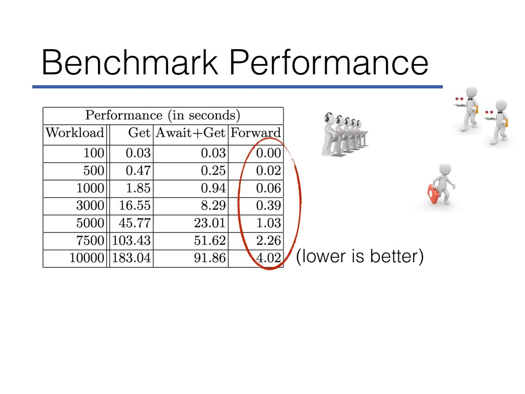 Benchmark Performance (lower is better)