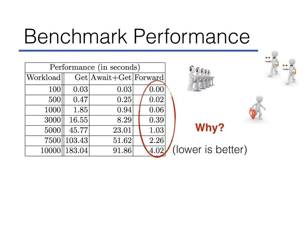 Benchmark Performance (lower is better) Why?