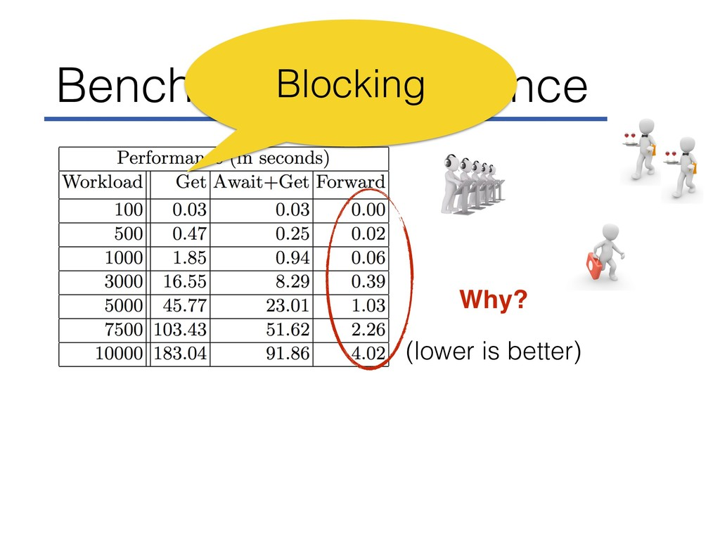 Benchmark Performance (lower is better) Why? Bl...