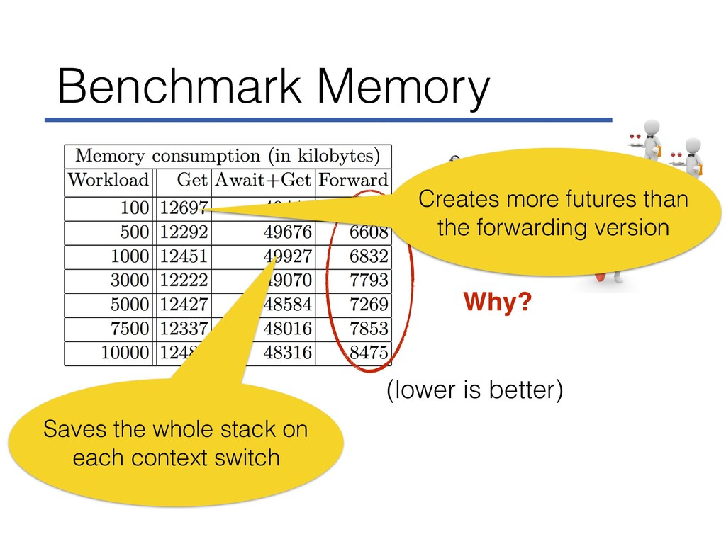 (lower is better) Benchmark Memory Saves the wh...