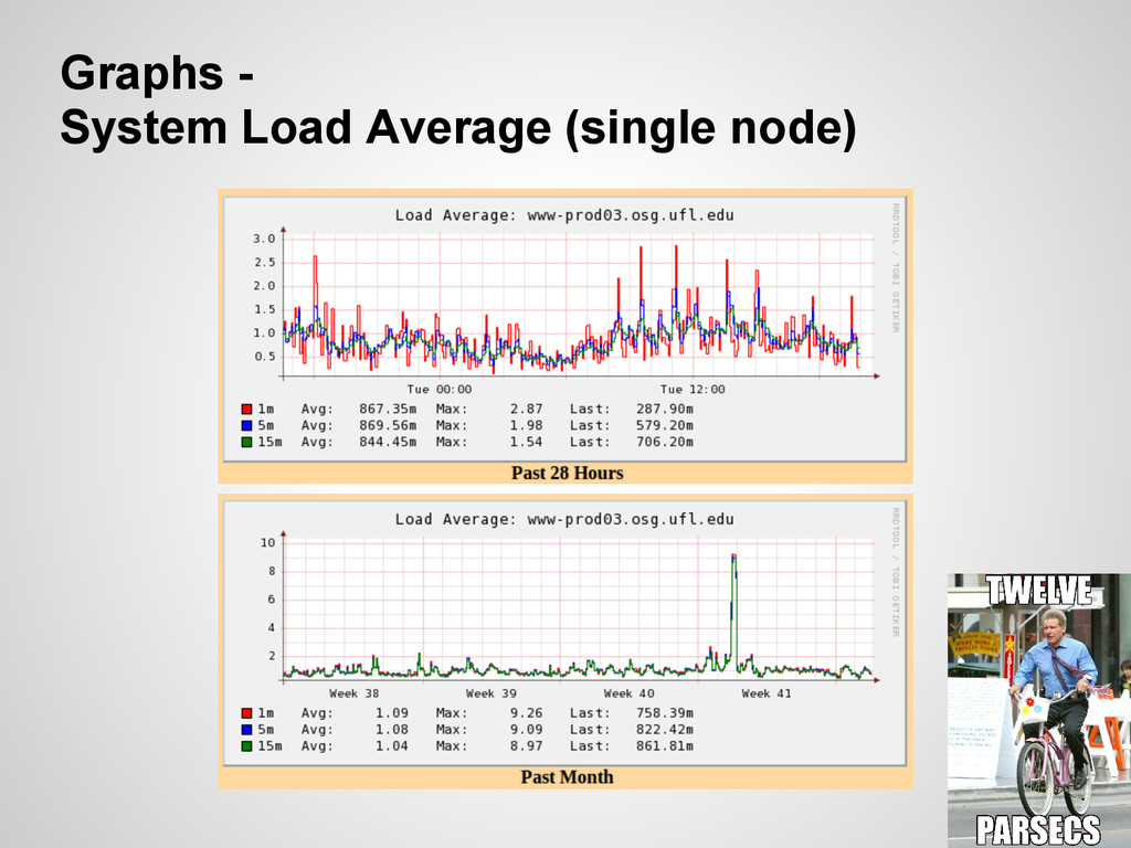 Graphs - System Load Average (single node)