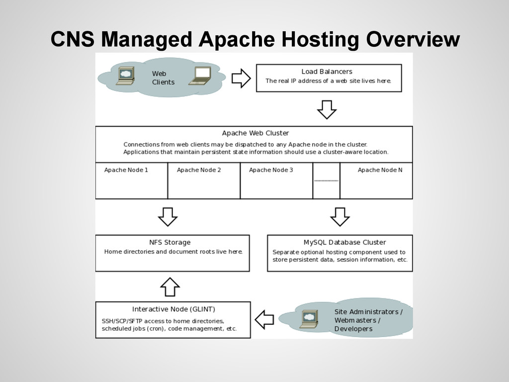 CNS Managed Apache Hosting Overview