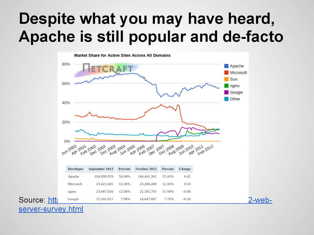 Despite what you may have heard, Apache is stil...