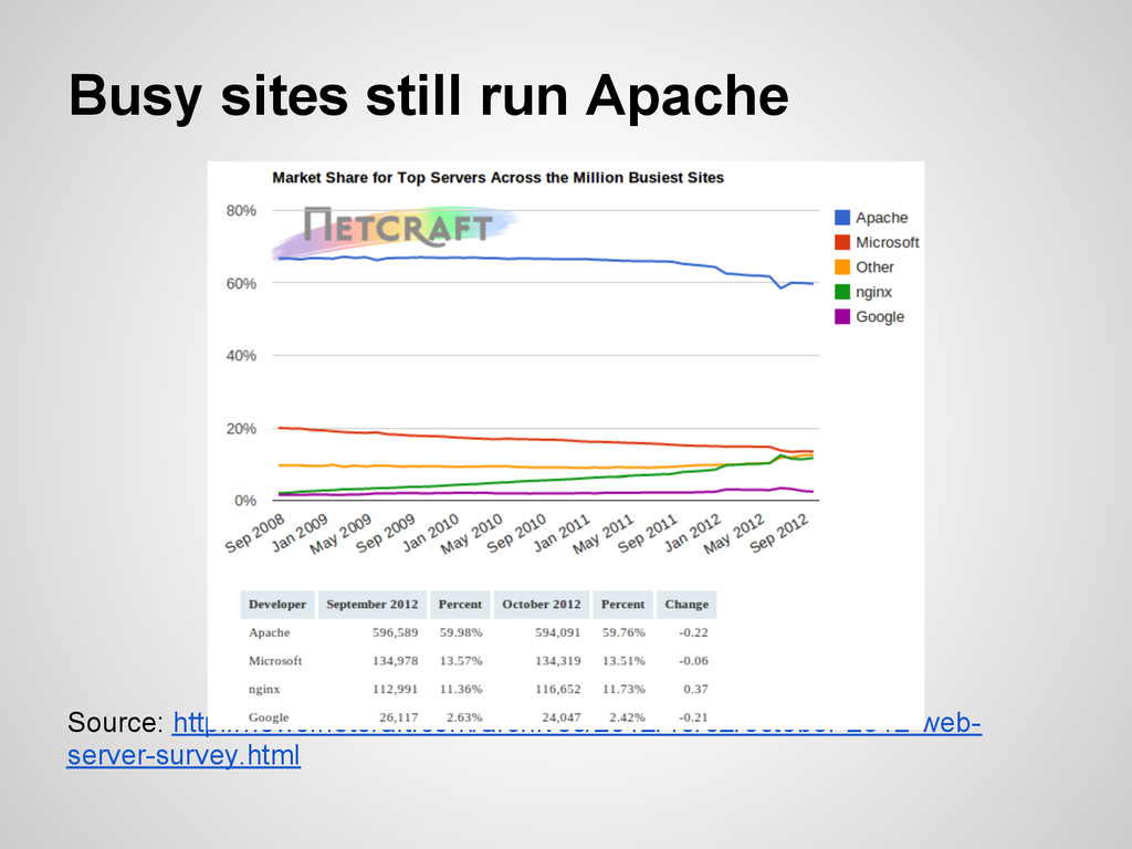 Busy sites still run Apache Source: http://news...