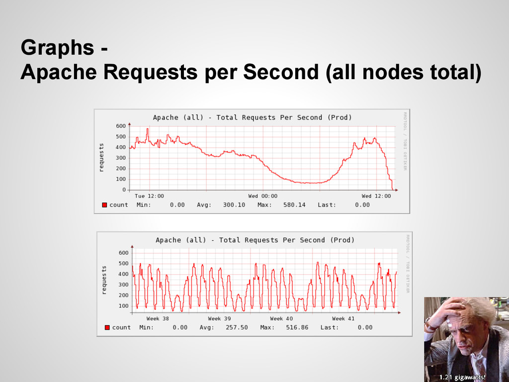 Graphs - Apache Requests per Second (all nodes ...