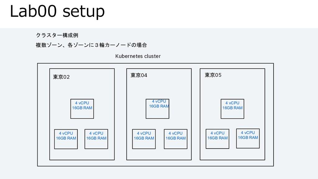 4 vCPU 16GB RAM Lab00 setup Kubernetes cluster ...