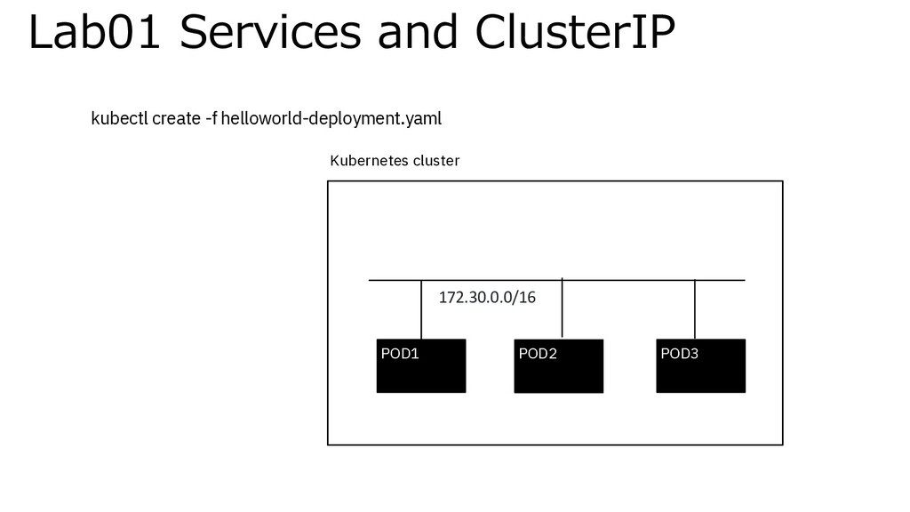 Lab01 Services and ClusterIP POD1 POD2 POD3 Kub...