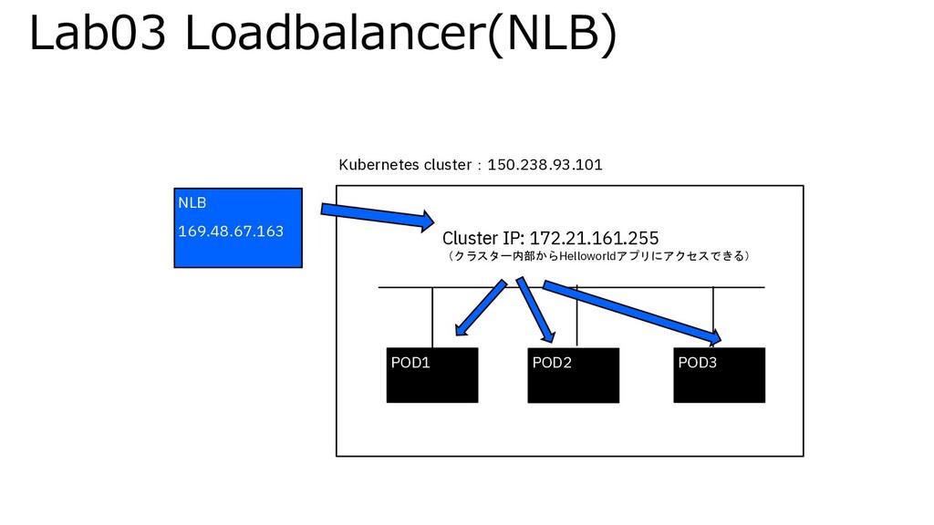Lab03 Loadbalancer(NLB) POD1 POD2 POD3 Kubernet...