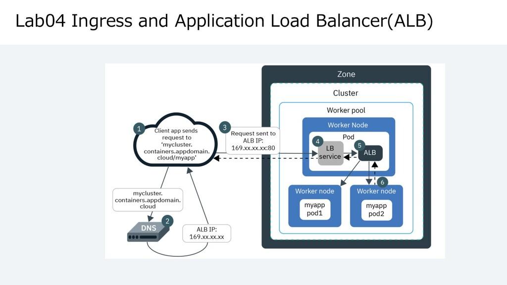 Lab04 Ingress and Application Load Balancer(ALB)