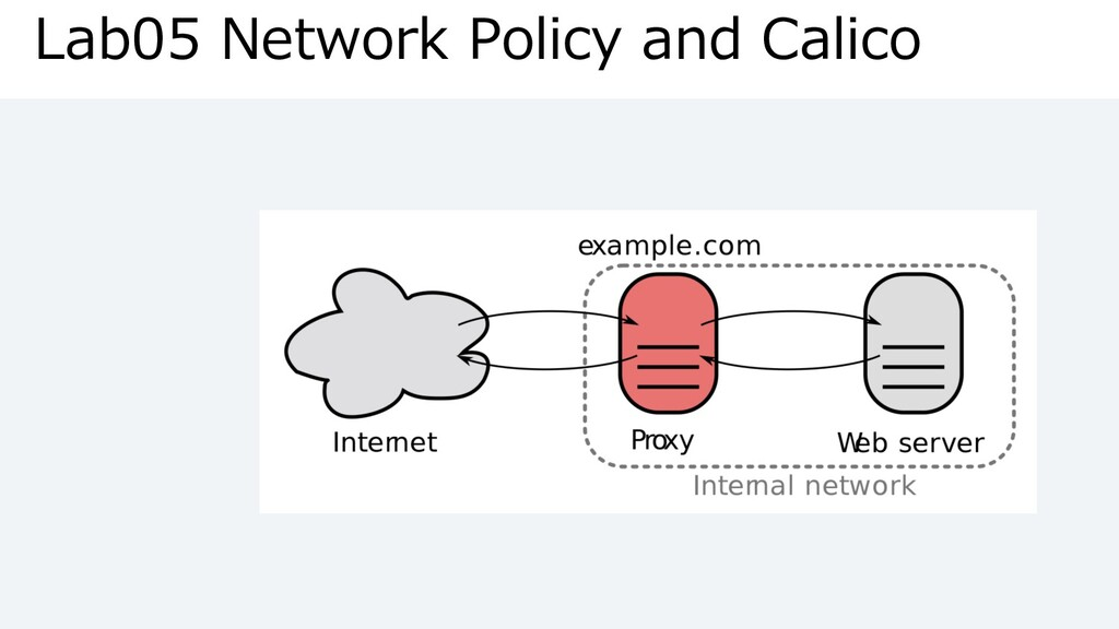 Lab05 Network Policy and Calico
