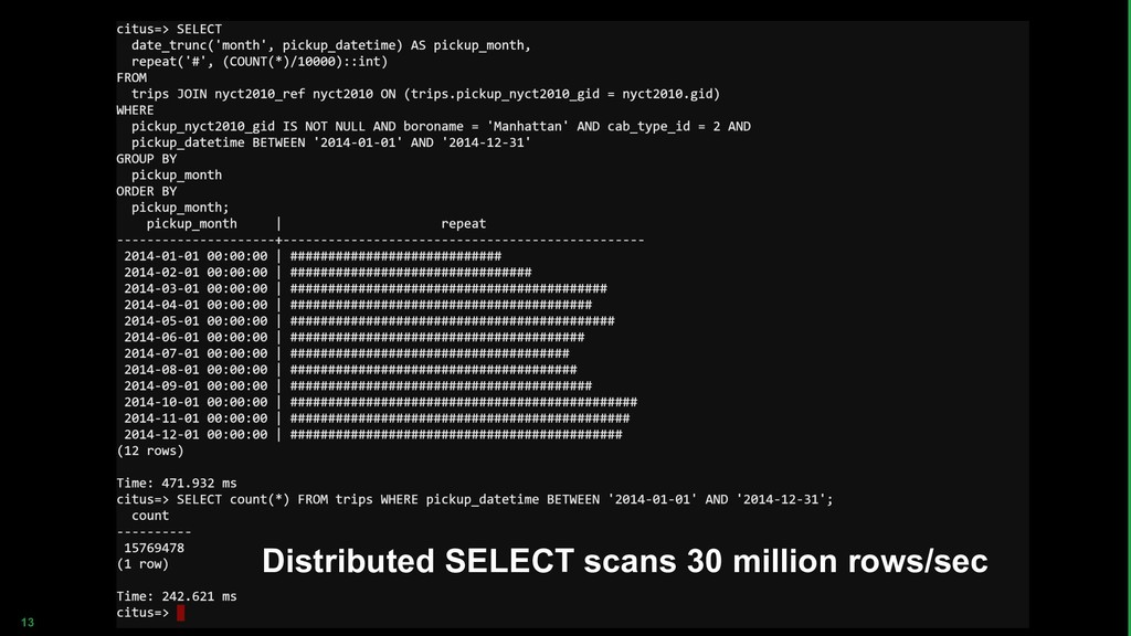 13 Distributed SELECT scans 30 million rows/sec