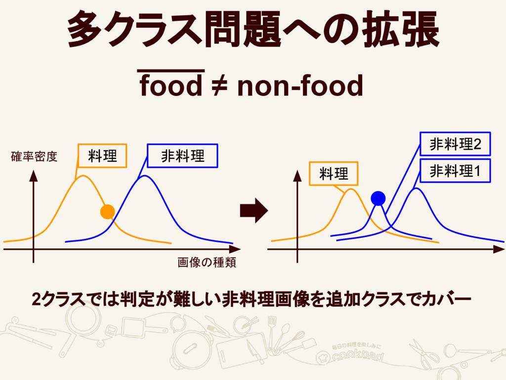 多クラス問題への拡張 food ≠ non-food 確率密度 画像の種類 料理 非料理 非料...