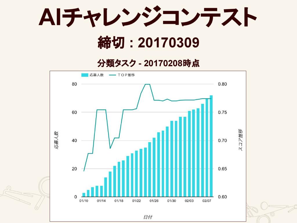 AIチャレンジコンテスト 締切 : 20170309 分類タスク - 20170208時点