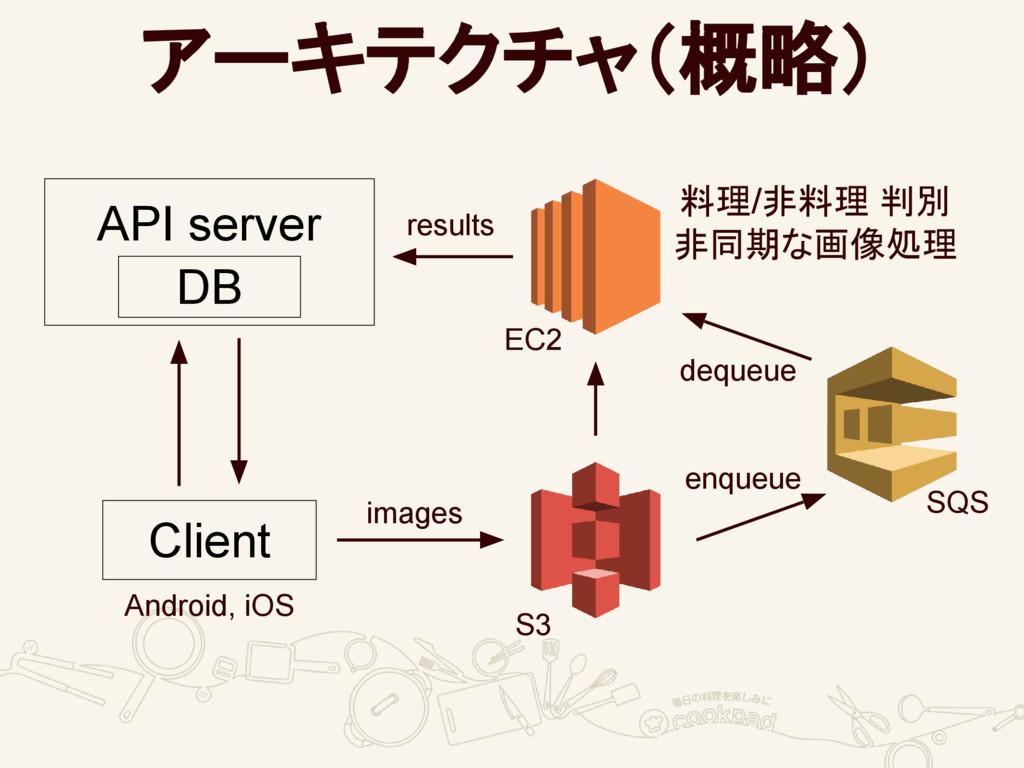 アーキテクチャ(概略) Client API server DB 料理/非料理 判別 非同期な...