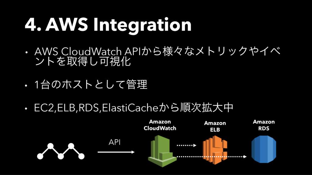 4. AWS Integration • AWS CloudWatch API͔Β༷ʑͳϝτϦ...