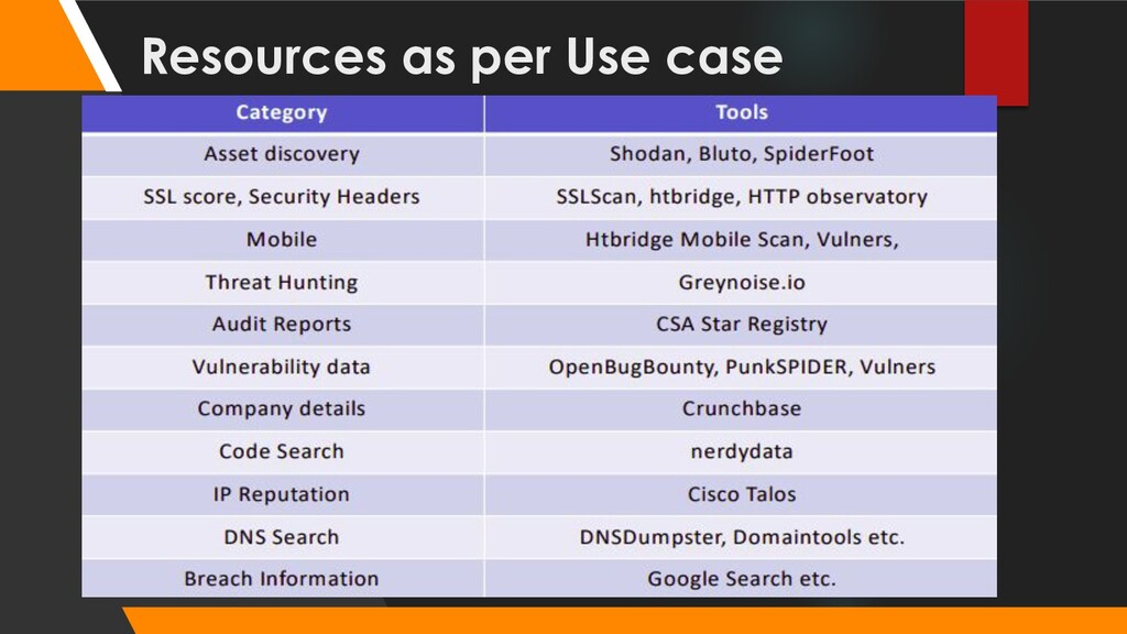 Resources as per Use case
