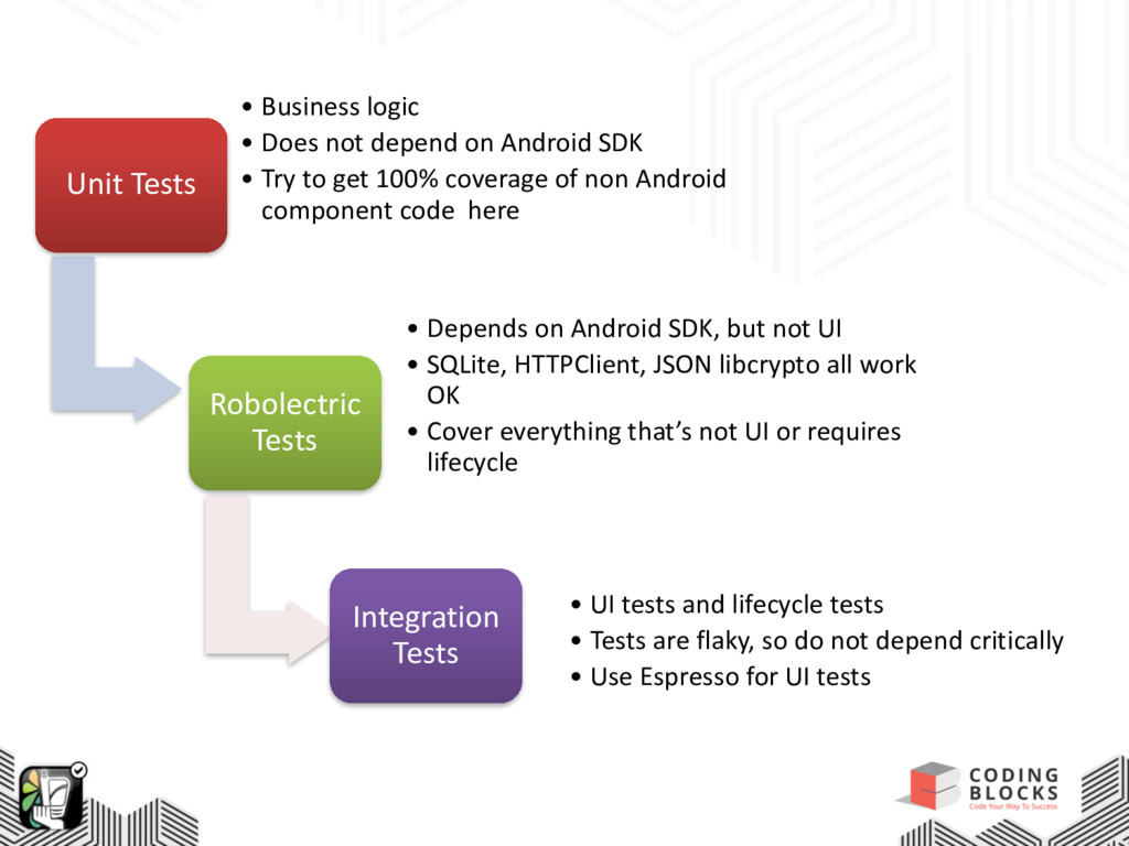 Unit Tests • Business logic • Does not depend o...