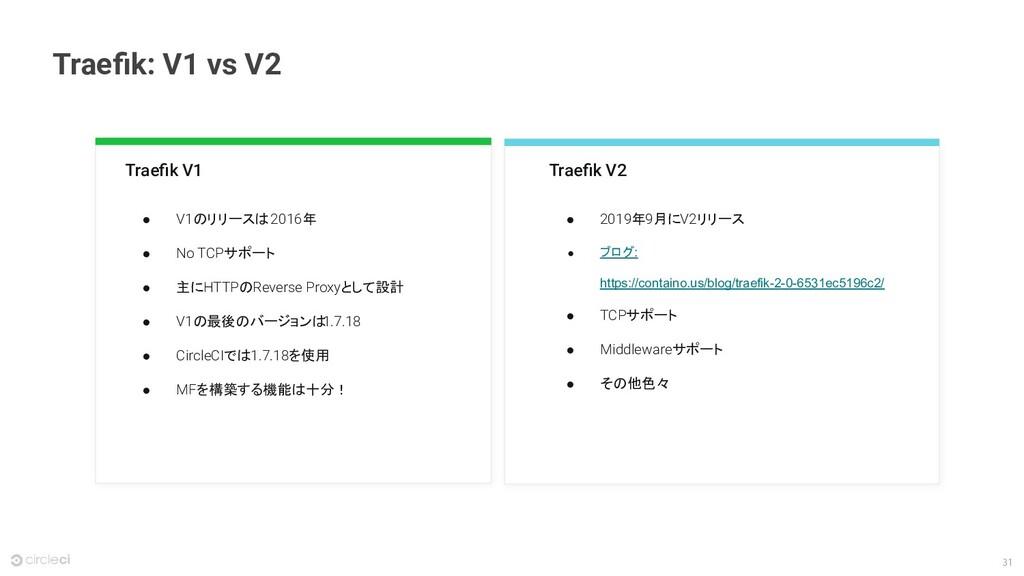 31 Traefik V1 ● V1のリリースは 2016年 ● No TCPサポート ● 主に...