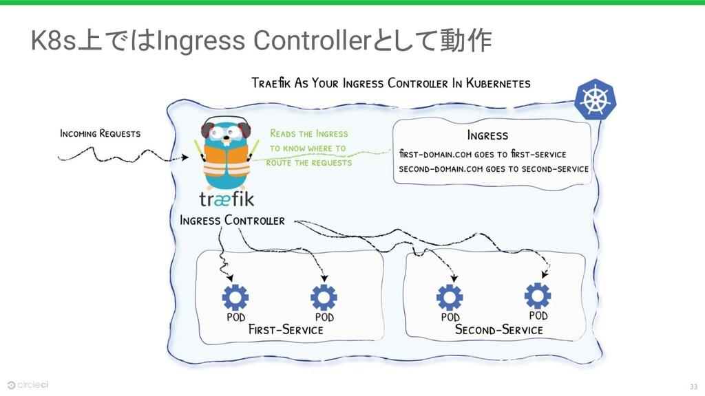33 K8s上ではIngress Controllerとして動作