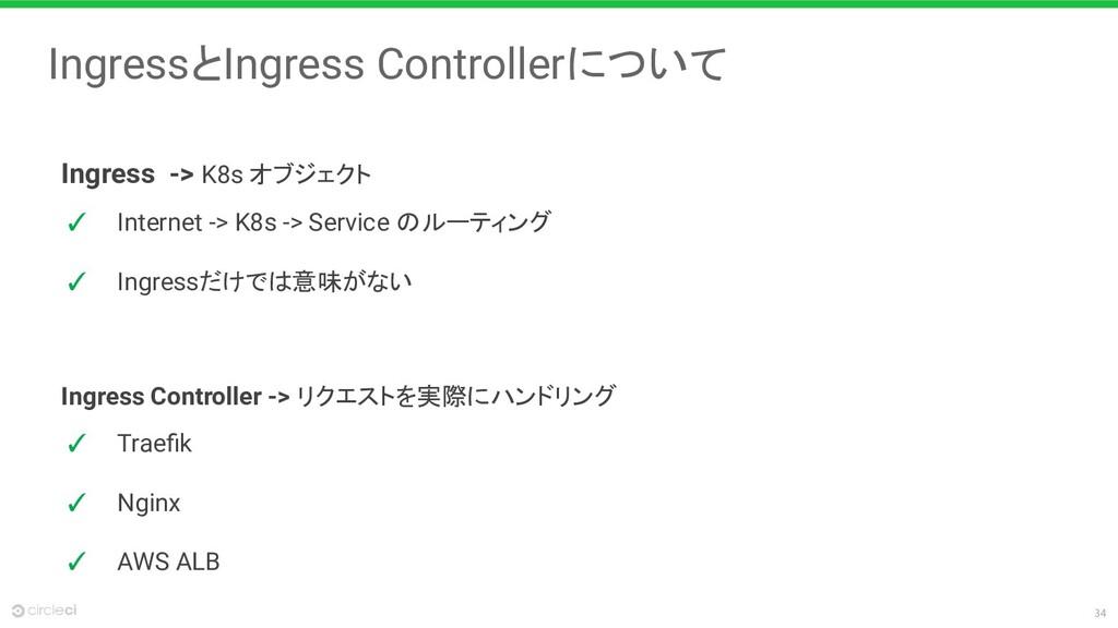 34 IngressとIngress Controllerについて Ingress Contr...